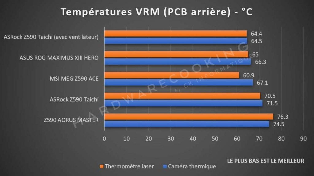 test spécial VRM chipset Intel Z590