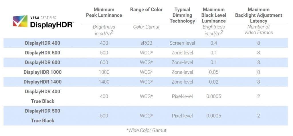 Certifications VESA DisplayHDR