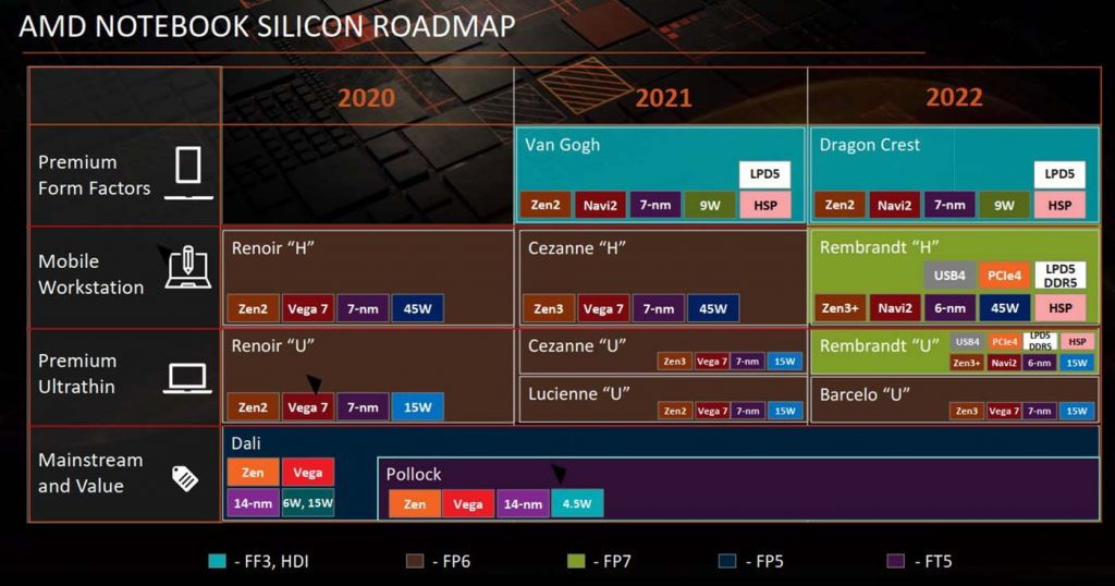 AMD Notebook Silicon Roadmap