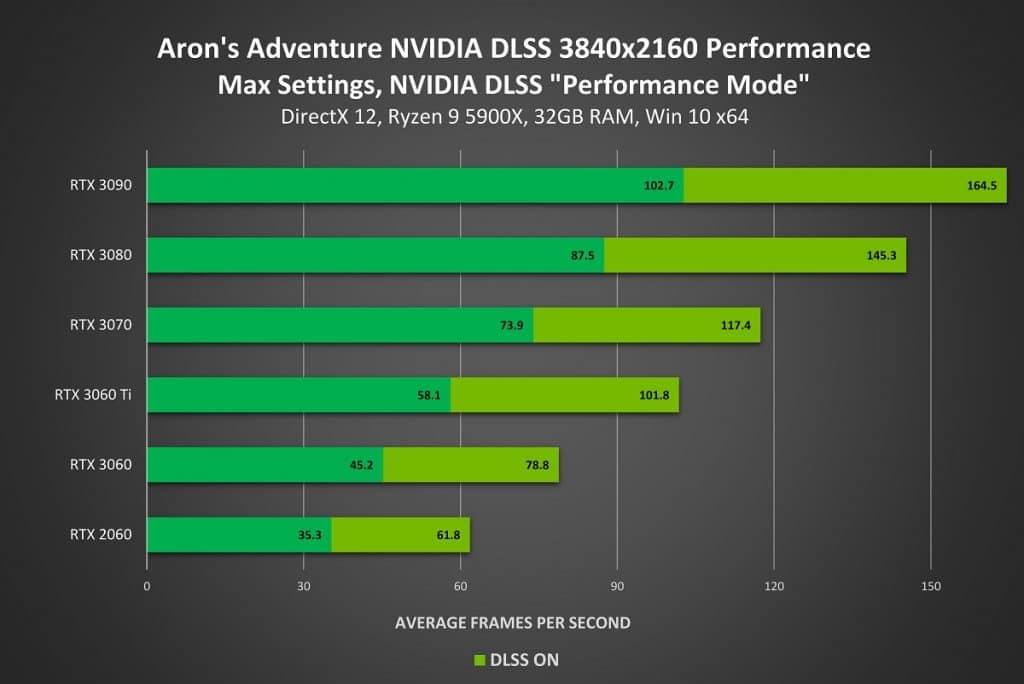 Aron's Adventure NVIDIA DLSS UHD