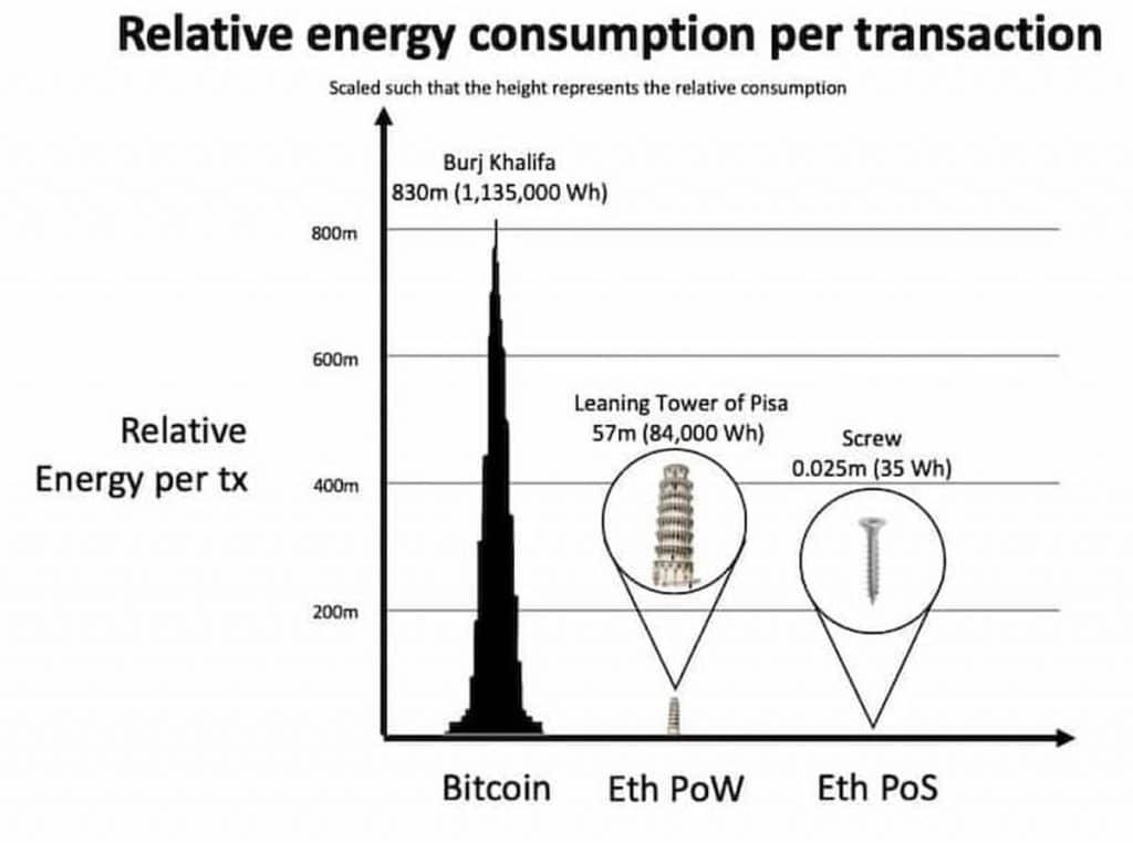Consommation electrique Ethereum PoW