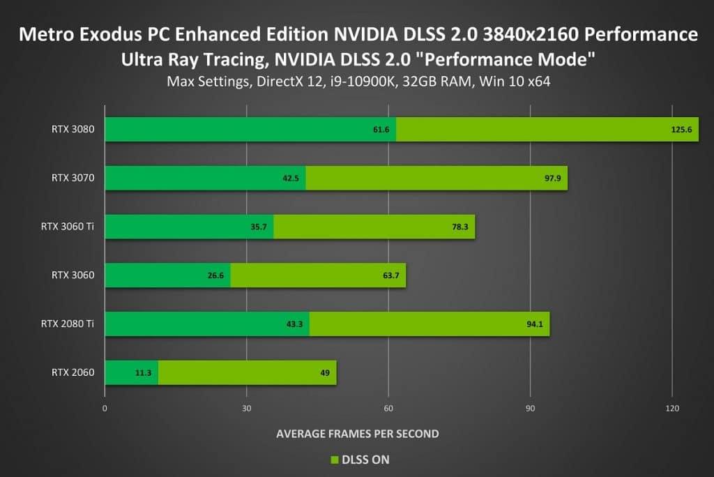 Metro Exodus PC Enhanced Edition NVIDIA DLSS UHD