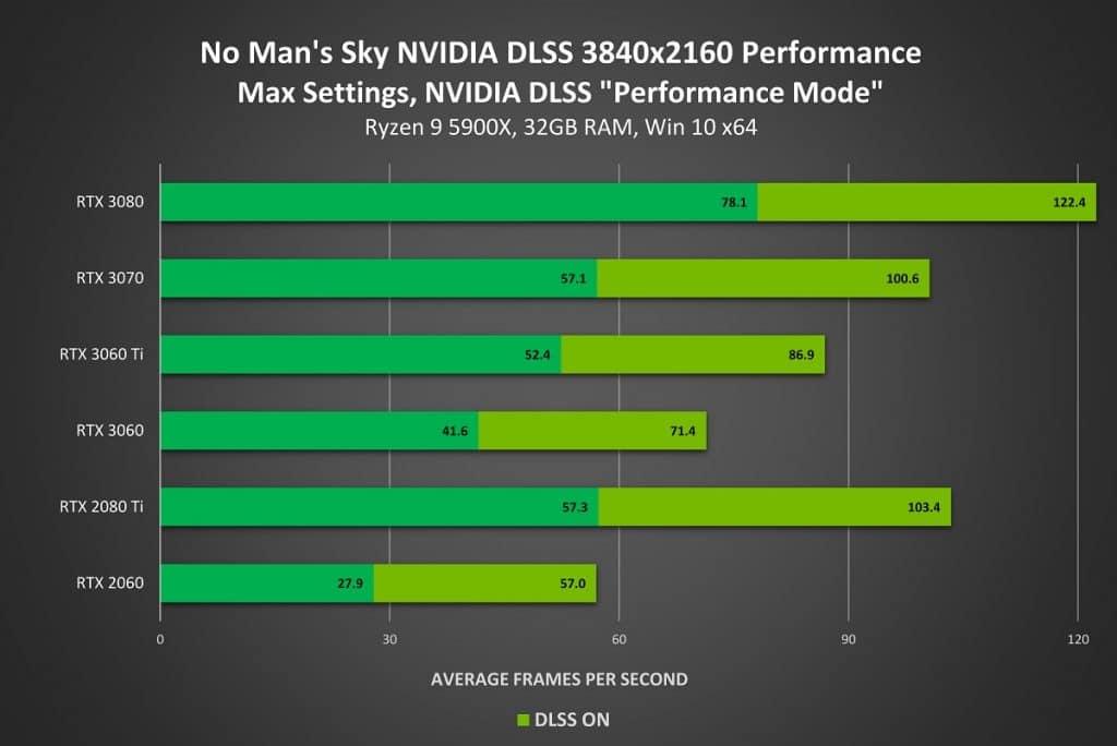 No Man's Sky NVIDIA DLSS UHD