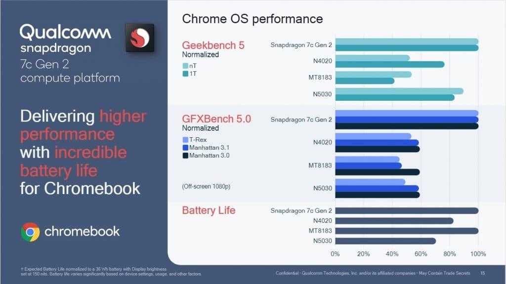 Performance ChromeOS Qualcomm Snapdragon 7c Gen 2
