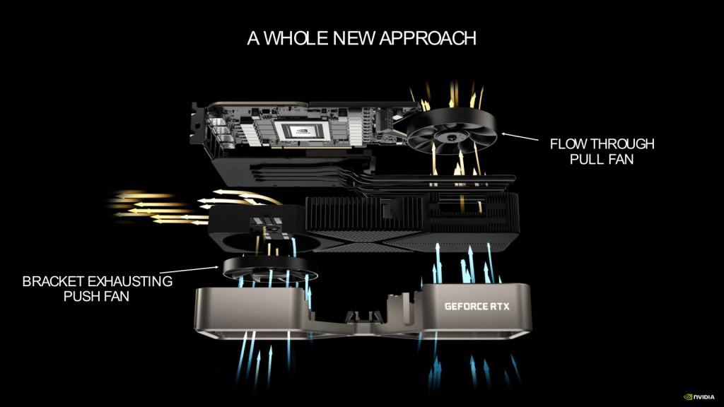 Système de refroidissement NVIDIA GeForce RTX 3080 Ti Founders Edition
