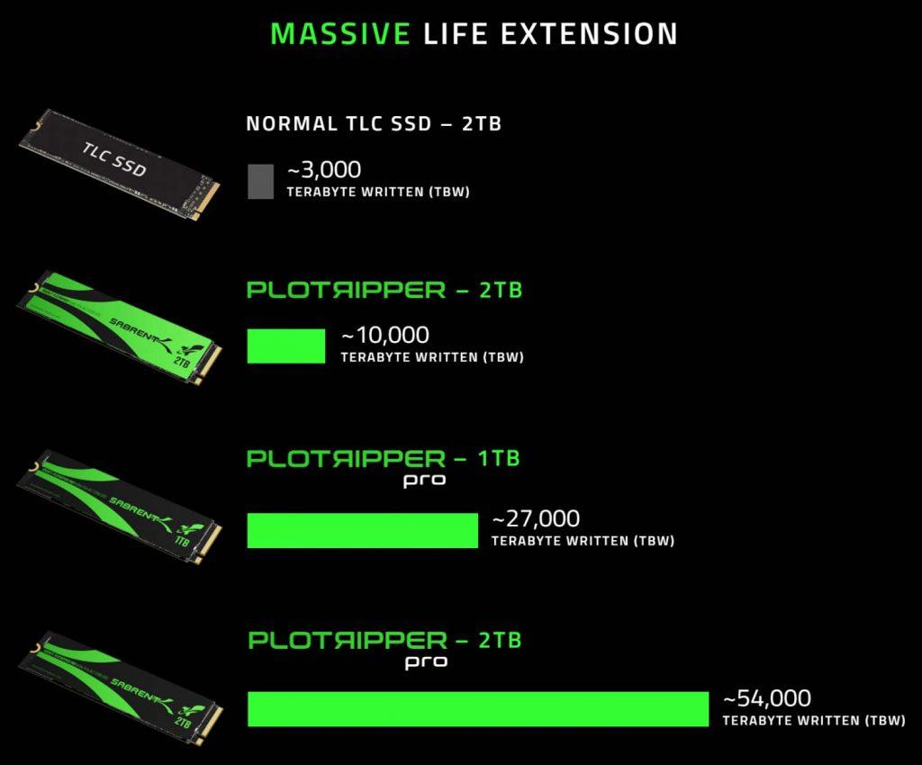 SSD Sabrent Plotripper et Plotripper Pro