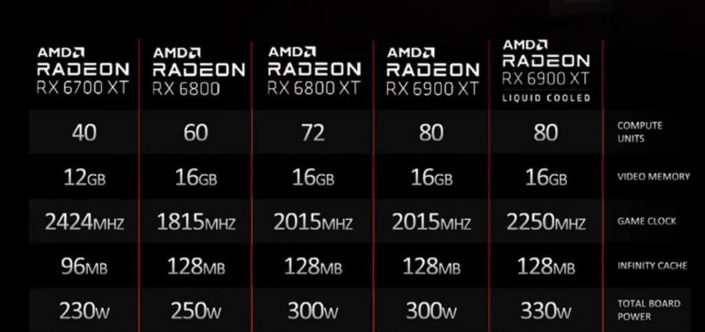 caractéristiques techniques AMD Radeon RX 6000