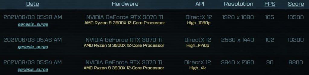 Benchmark NVIDIA GeForce RTX 3070 Ti AotS