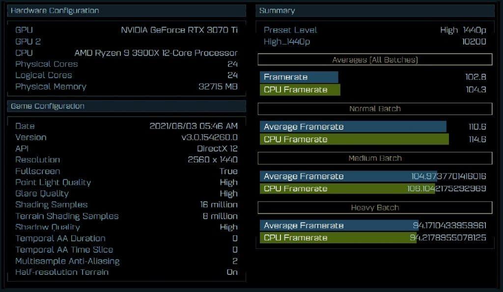 Benchmark RTX 3070 Ti AotS 1440p