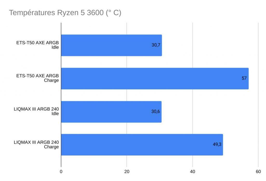 Build Enermax MarbleFalcon températures AMD Ryzen 5 3600