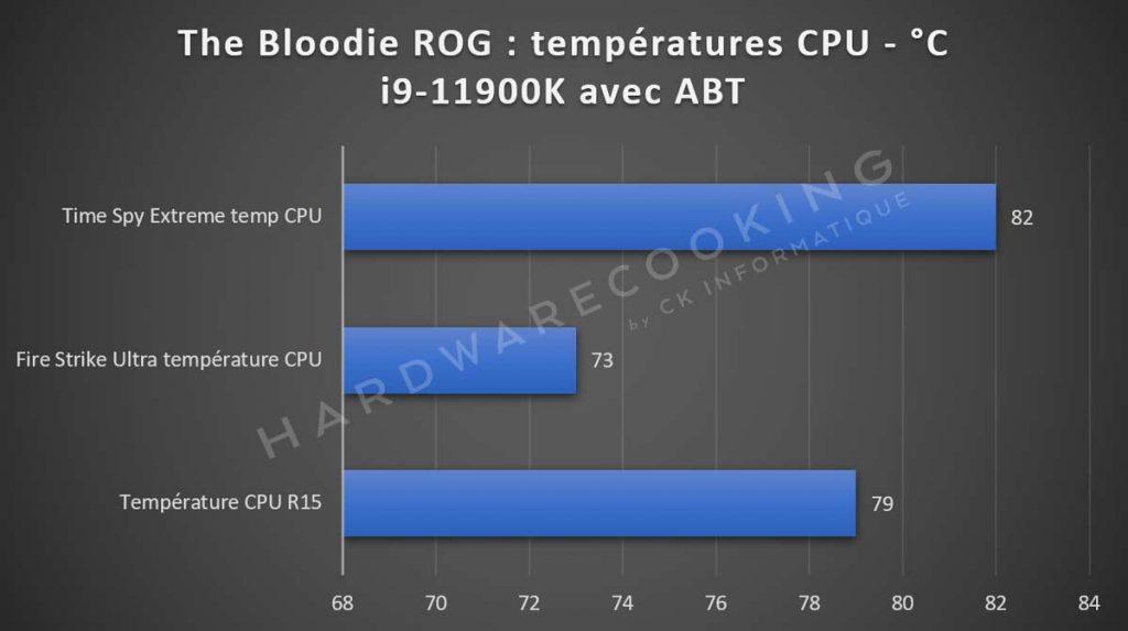 Benchmark PC Bloodie ROG Hardwarecooking