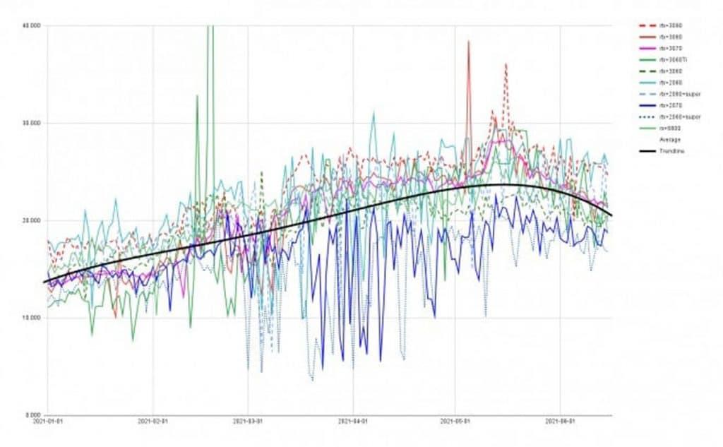 graphique baisse de prix cartes graphiques