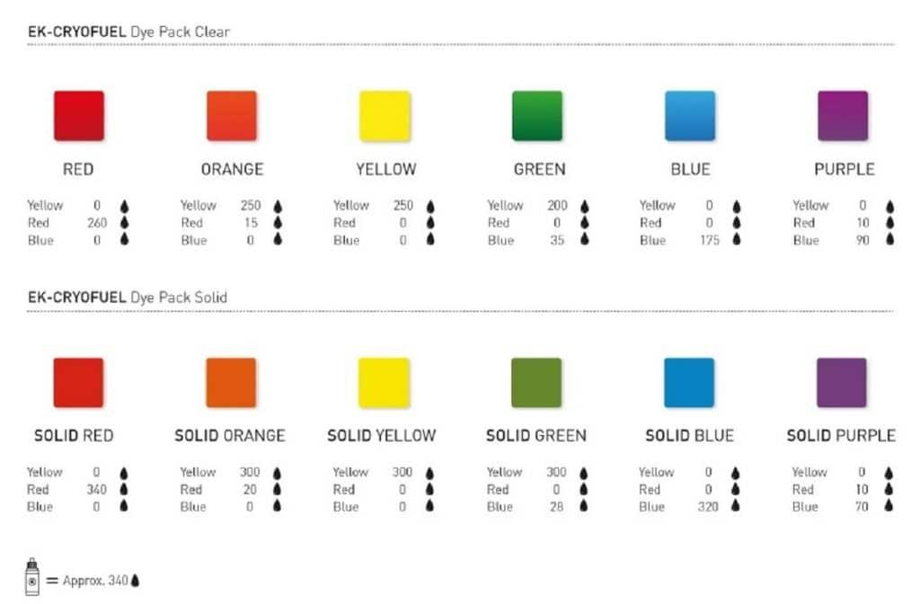Combinaisons EK-CryFuel Dye Pack