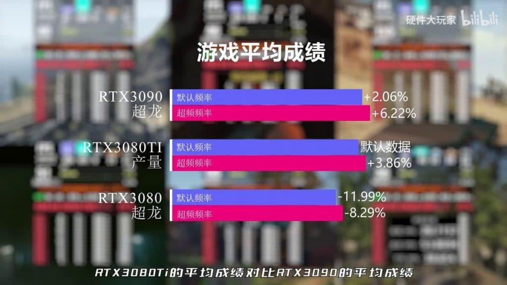 NVIDIA RTX 3080 Ti benchmark