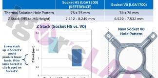 Socket Intel LGA1700