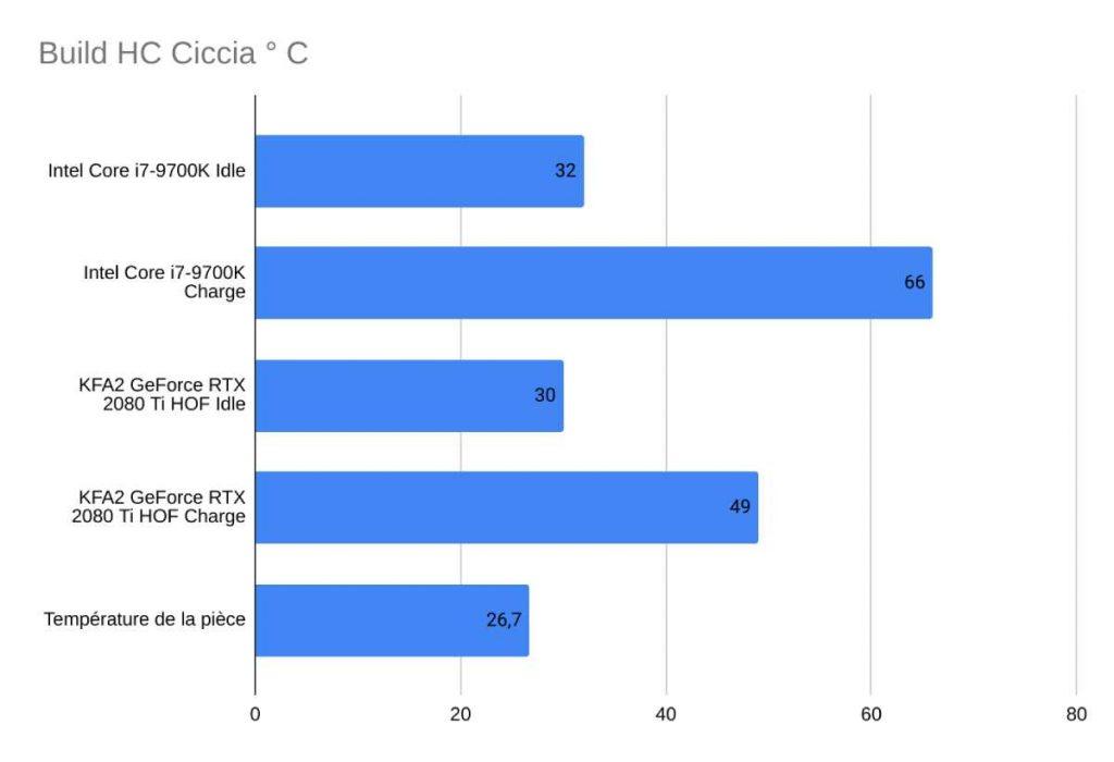 Températures Build Ciccia