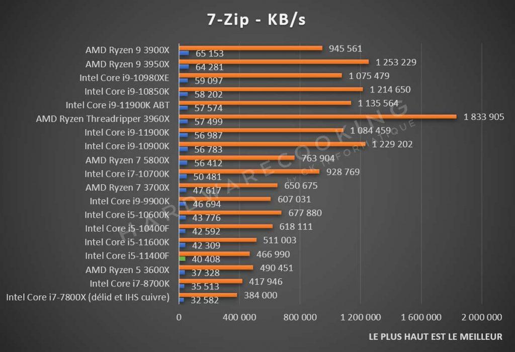 Test Intel Core i5-11400F 7-Zip