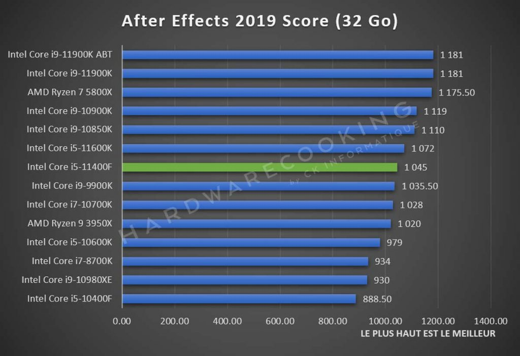 Test Intel Core i5-11400F Adobe After Effects