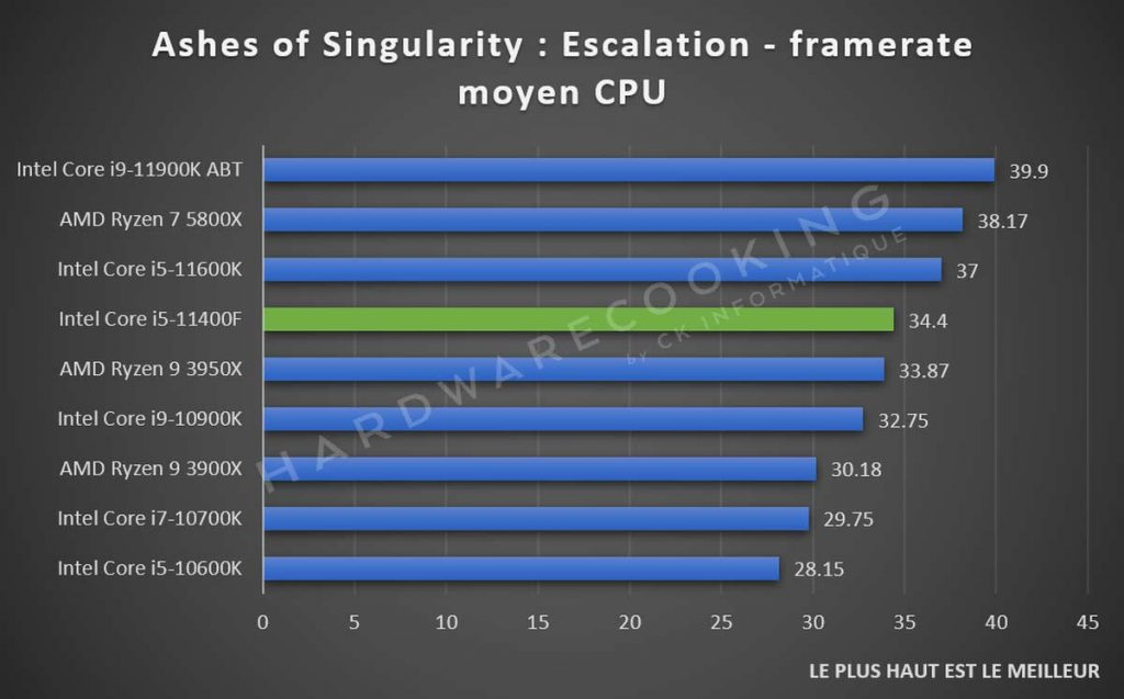 Test Intel Core i5-11400F Ashes of the Singularity