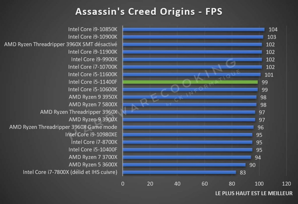 Test Intel Core i5-11400F Assassins Creed Origins