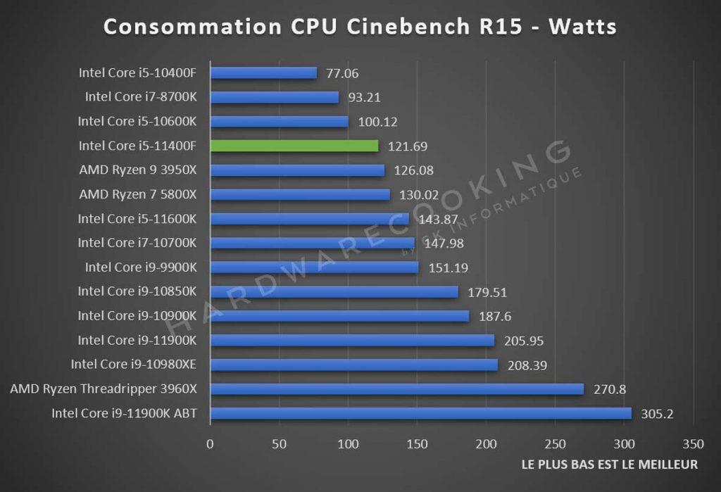 Consommation CPU Intel Core i5-11400F