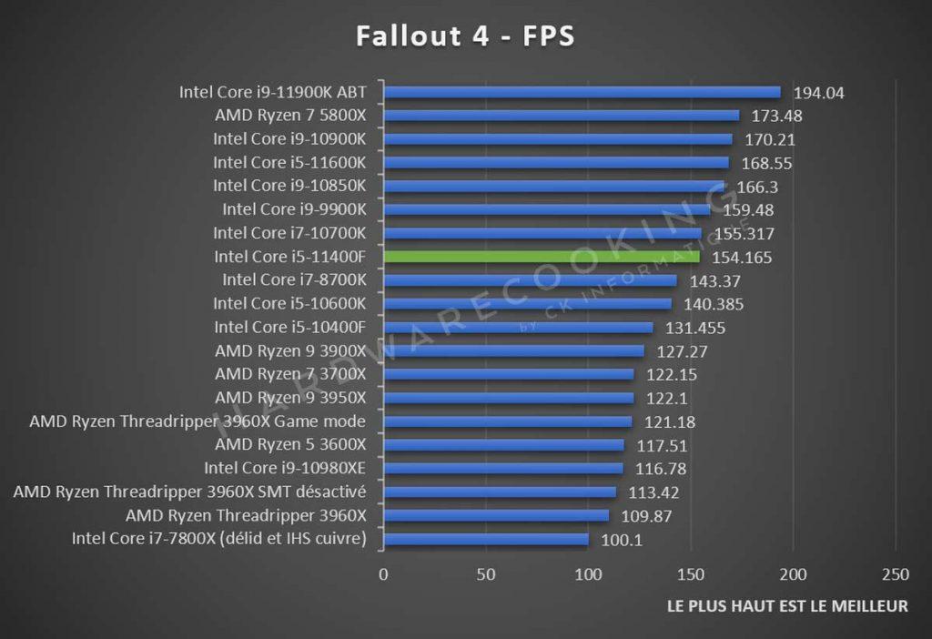 Test Intel Core i5-11400F Fallout 4