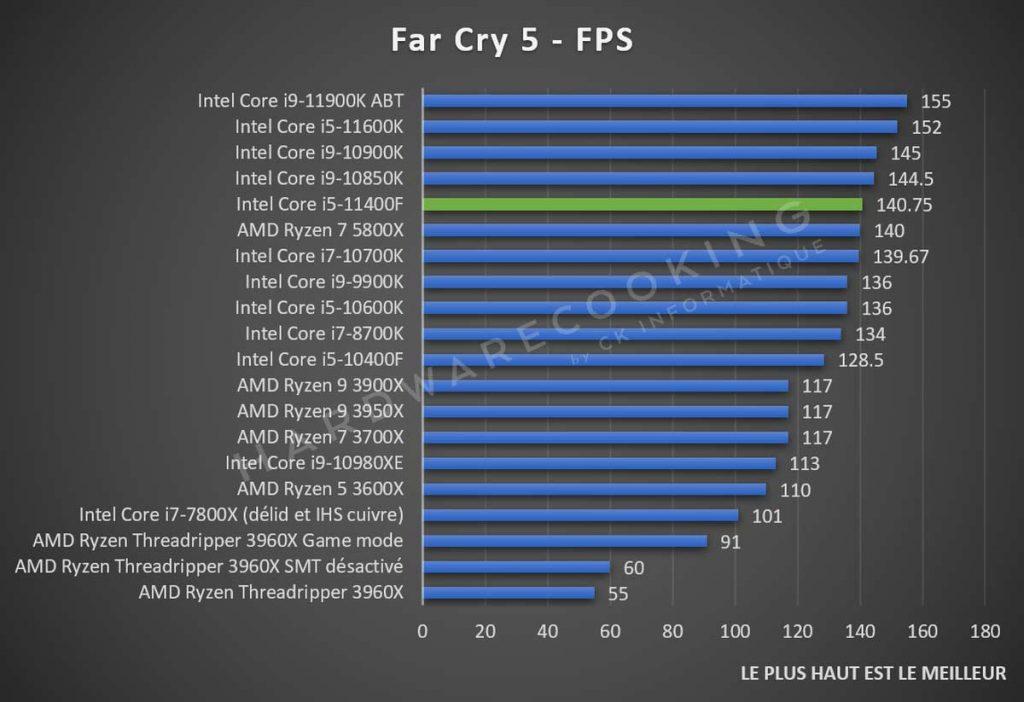 Test Intel Core i5-11400F Far Cry 5