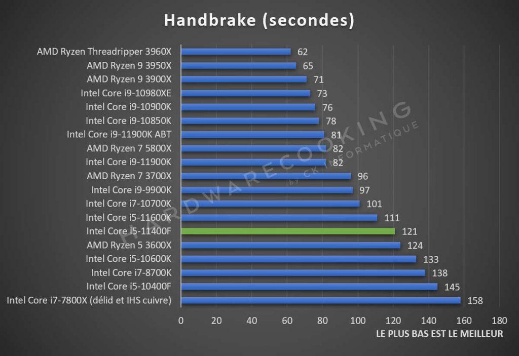 Test Intel Core i5-11400F Handbrake