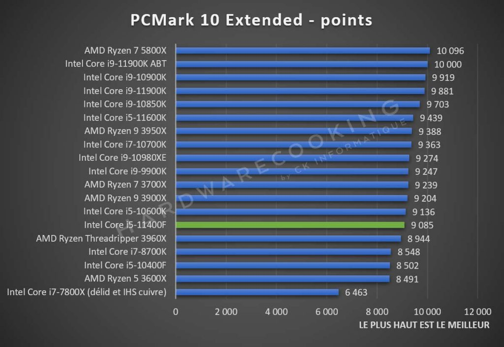 Test Intel Core i5-11400F PCMark 10 Extended