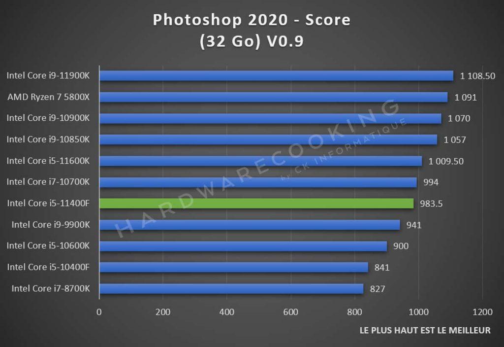 Test Intel Core i5-11400F Adobe Photoshop