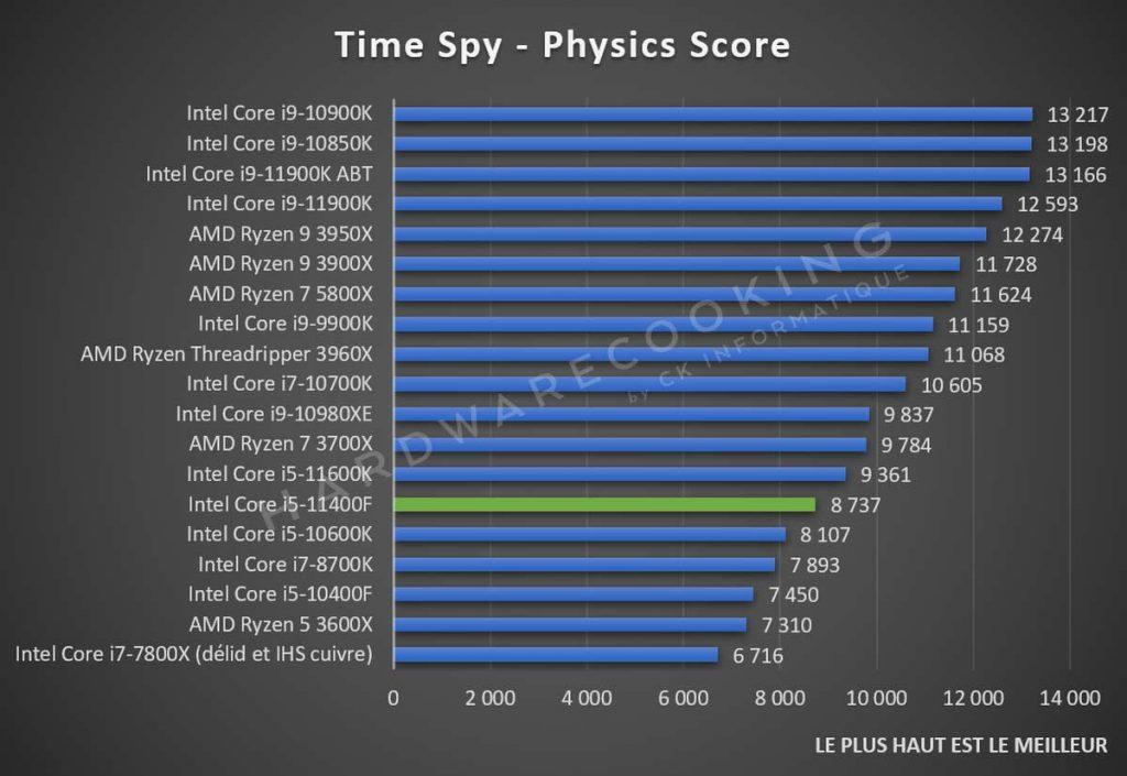 Test Intel Core i5-11400F Time Spy