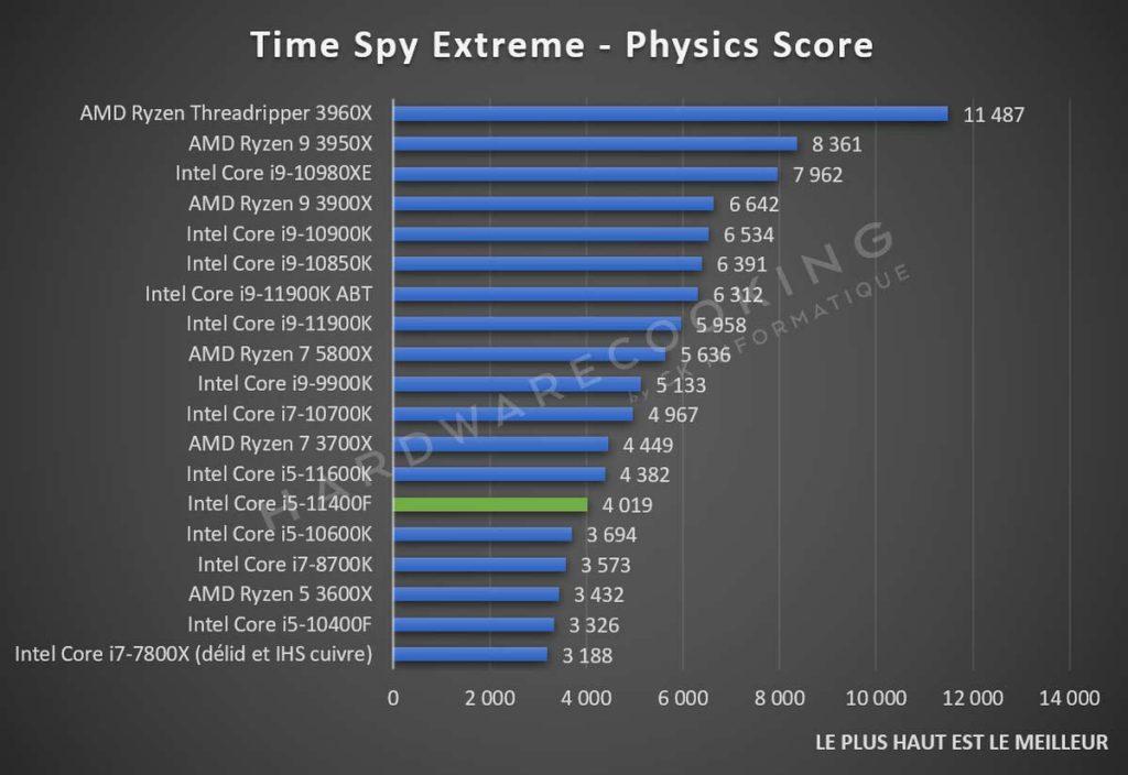 Test Intel Core i5-11400F Time Spy Extreme