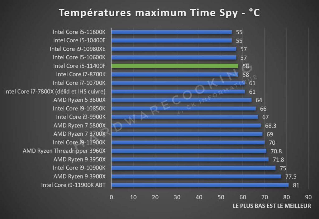 Test Intel Core i5-11400F température Time Spy
