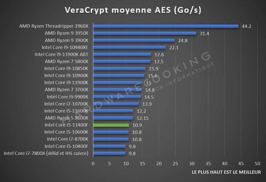 Test Intel Core i5-11400F Veracrypt