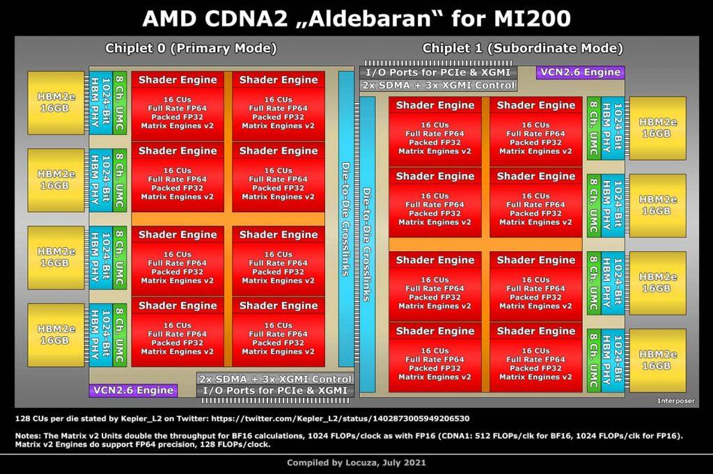 Architecture AMD Instinct MI200