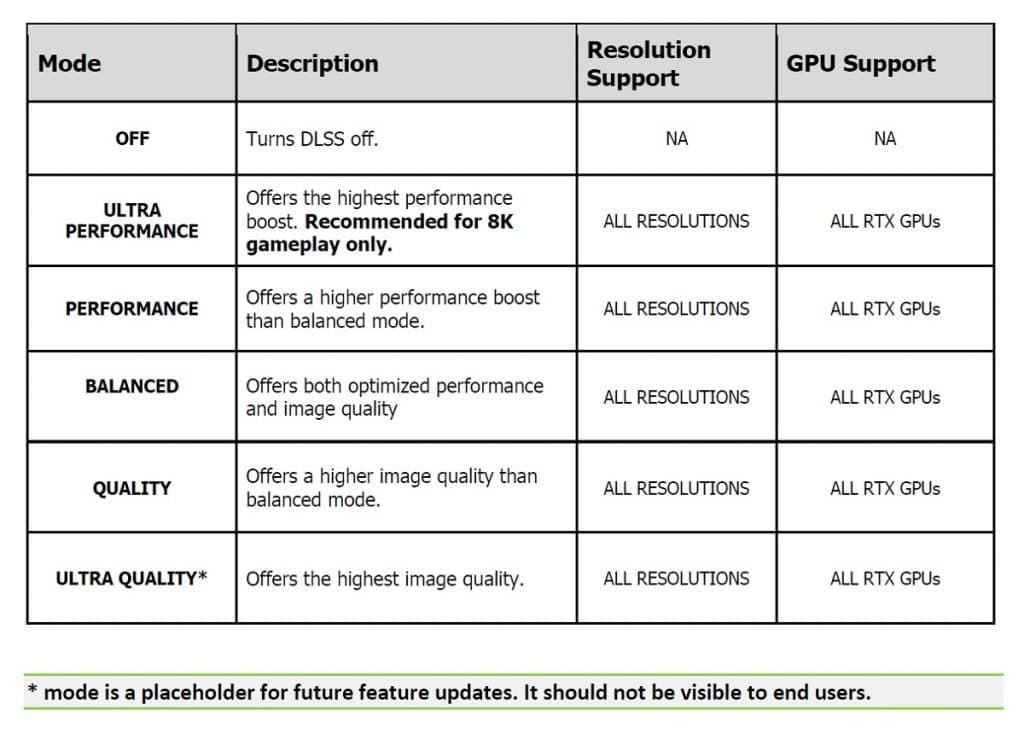 NVIDIA Deep Learning Super Sampling Spécifications techniques