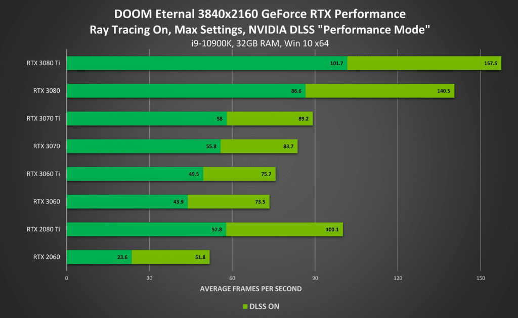 Performances Doom Eternal RTX DLSS