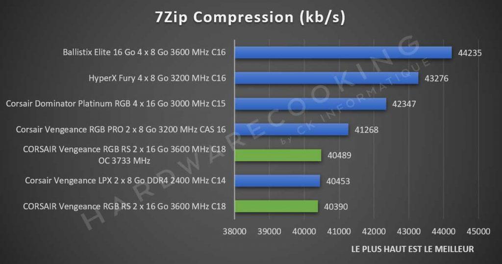 Benchmark CORSAIR Vengeance RGB RS 7Zip