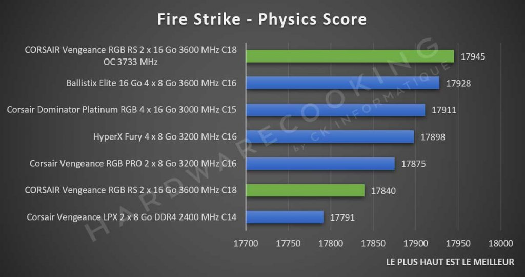 Benchmark CORSAIR Vengeance RGB RS 3DMark Fire Strike
