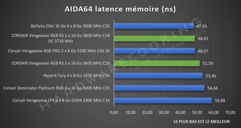 Benchmark CORSAIR Vengeance RGB RS Aida64 latence