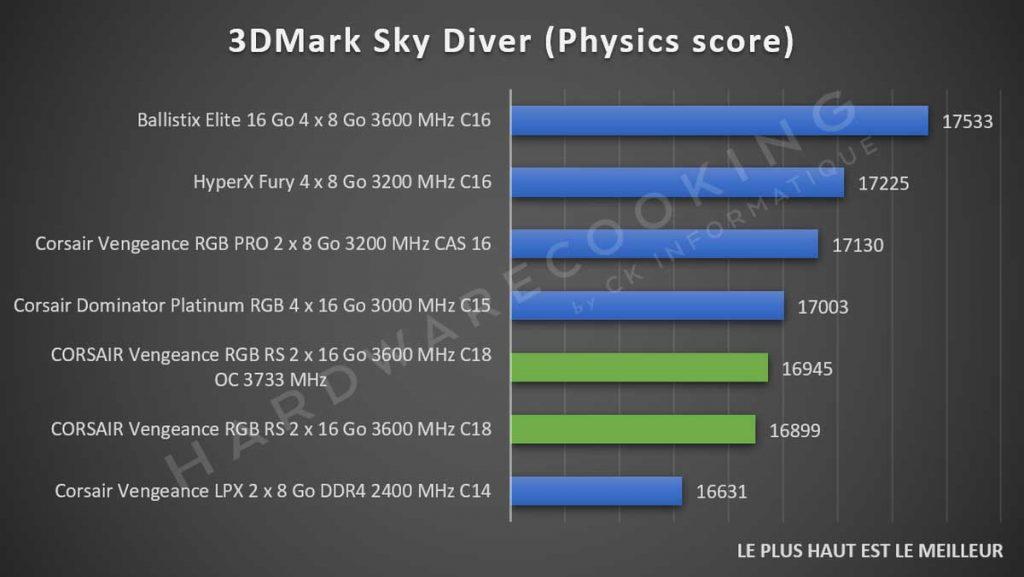 Benchmark CORSAIR Vengeance RGB RS 3DMark Sky Diver