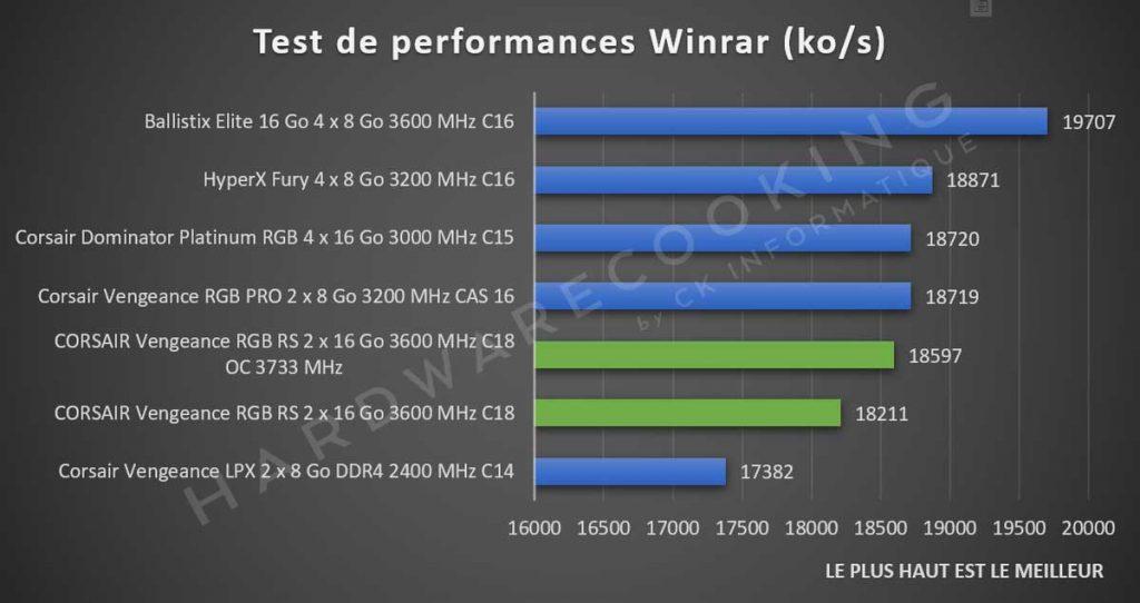 Benchmark CORSAIR Vengeance RGB RS Winrar