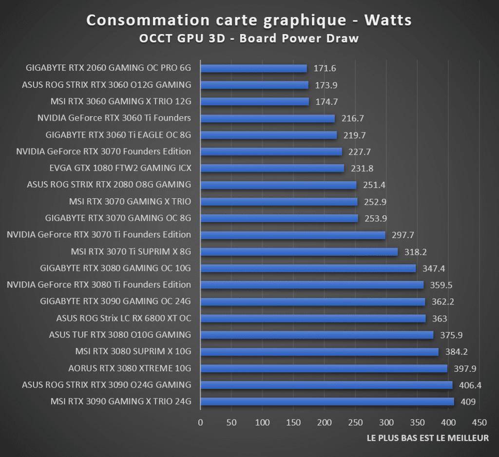 Consommation carte graphique