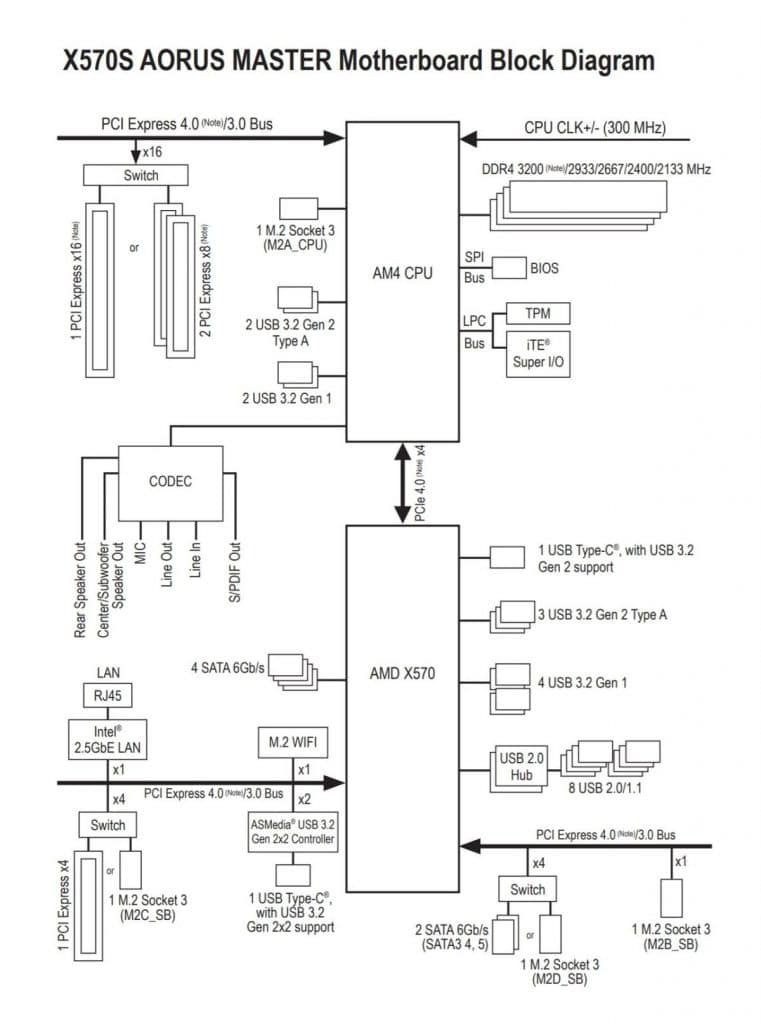 Diagramme chipset AMD X570S