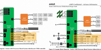 Diagramme socket AMD AM5