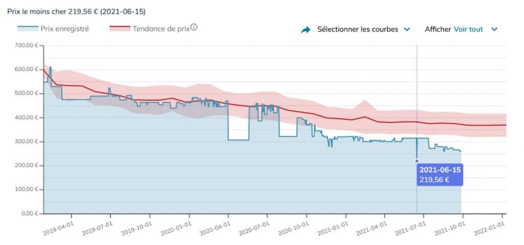 Évolution tarifaire en France du SSD Samsung 970 EVO Plus dans sa version 2 To