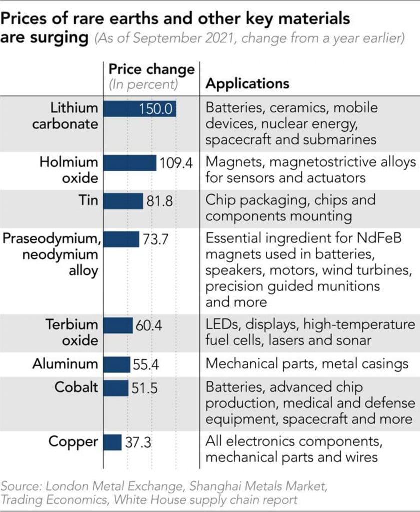 Tableau comparatif 2020-2021 des prix des métaux rares
