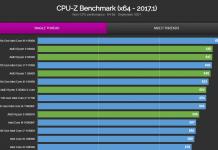 Classement CPU-Z Single-Thread