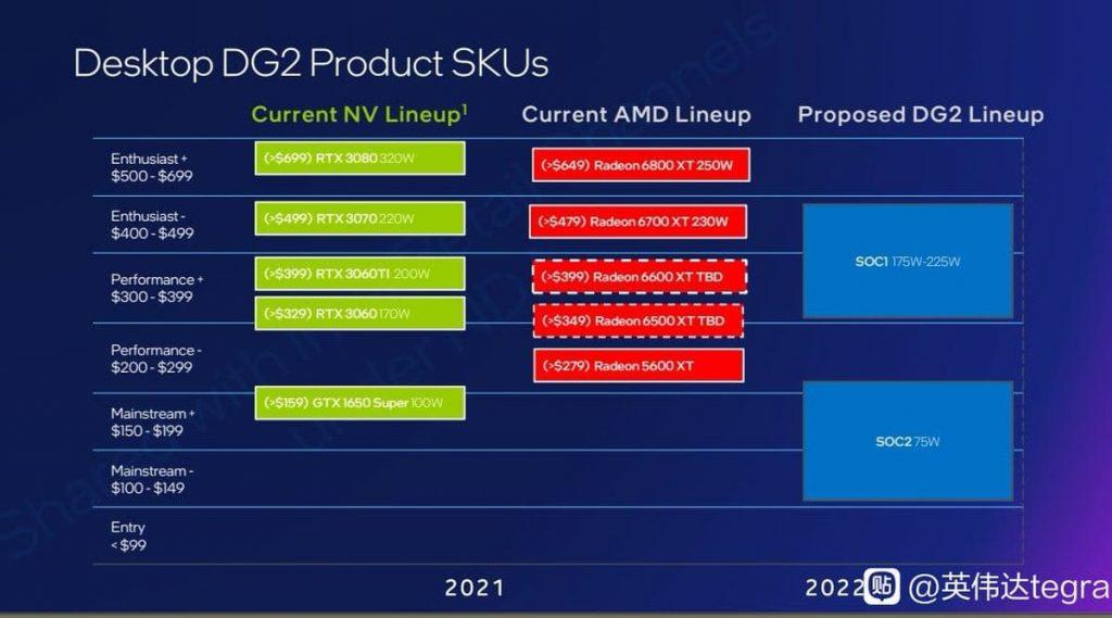 GPU Intel Arc Alchemist : 499 $ et les performances d'une RTX 3070/RX 6700 XT