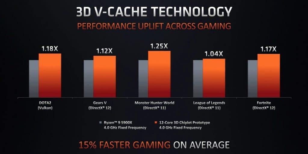 Graphique des performances du 3D V-Cache sur les futurs CPU Ryzen.